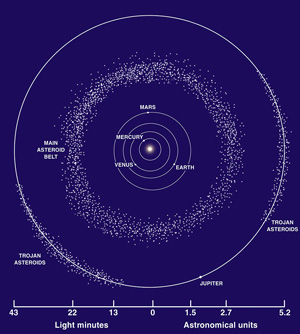 Location of the main asteroid belt in relation to other objects in our solar system.