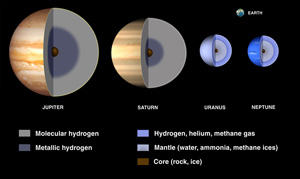Inside Uranus and the other 'Gas Giant' planets.