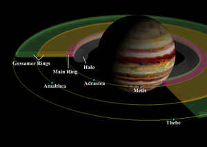 Jupiter and it's rings