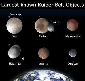 The largest known dwarf planets and Kuiper Belt Objects and their size relative to Earth and each other.