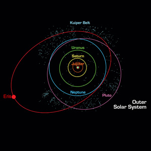 The location of the Kuiper Belt at the edge of our solar system